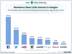Marketers: no interest in Pinterest (and why)