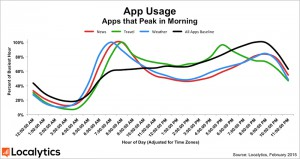 App Usage: Here We Are Now, Entertain Us