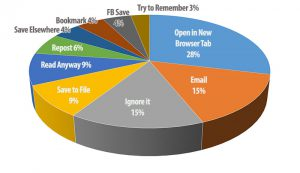 Survey Results: How People Interact With Shared Articles